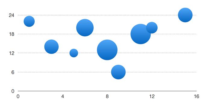 انتخاب نمودار حبابی