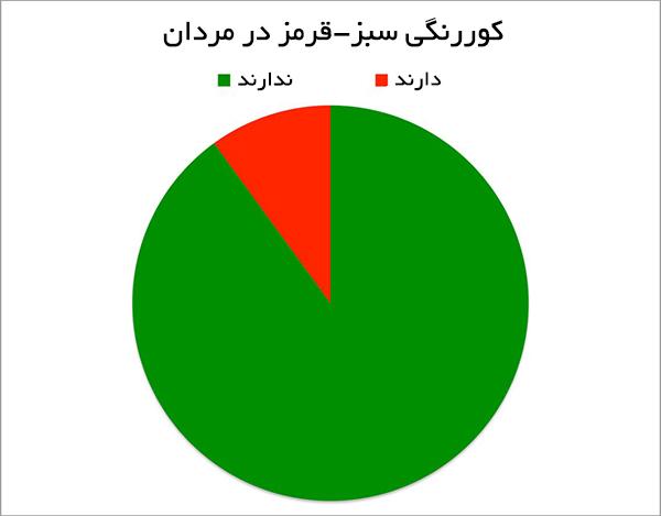 نمودار دایره ای کوررنگی سبز-قرمز در مردان