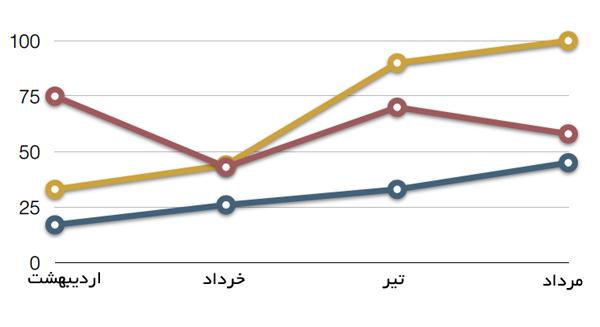 انتخاب نمودار خطی