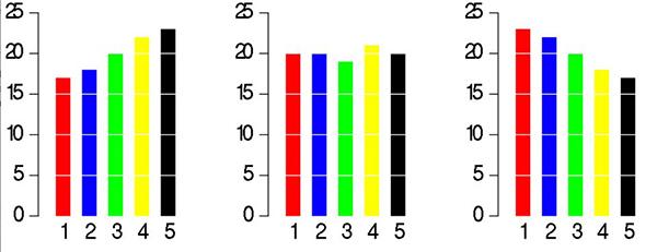 نمودار دایرهای یا ستونی؟