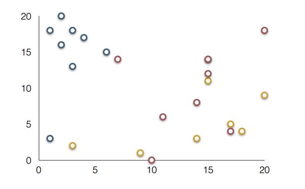 انتخاب نمودار نقطه ای