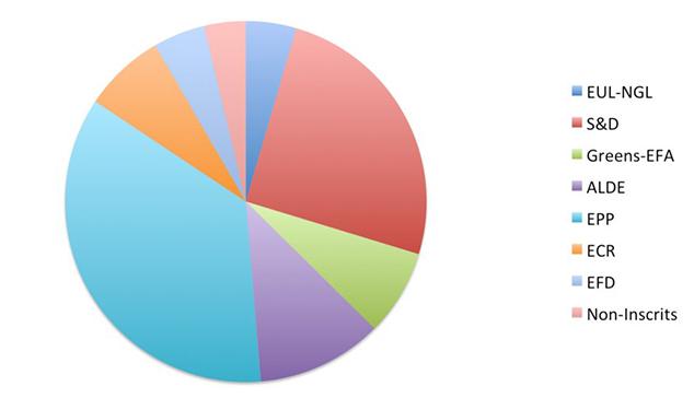 نمودار دایرهای